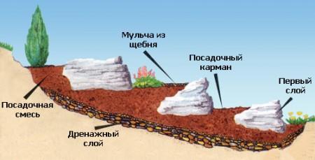 план альпийской горки 1