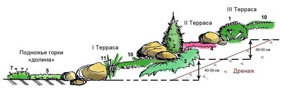 план альпийской горки 2