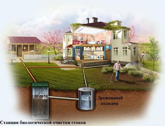 станция биологической очистки